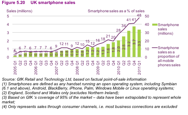OFCOM smart phone take up 2011
