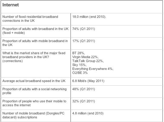 latest UK internet numbers