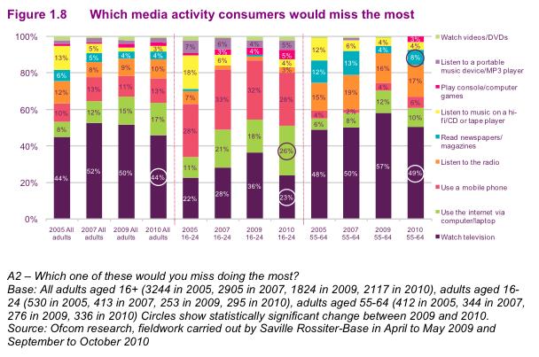 most missed media